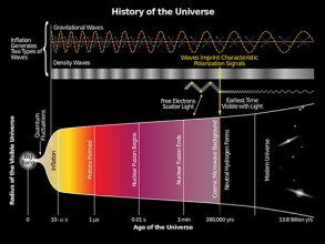 History of the Universe: Gravitational waves are hypothesized to arise from cosmic inflation, a faster-than-light expansion just after the Big Bang. Image/Wikimedia Commons