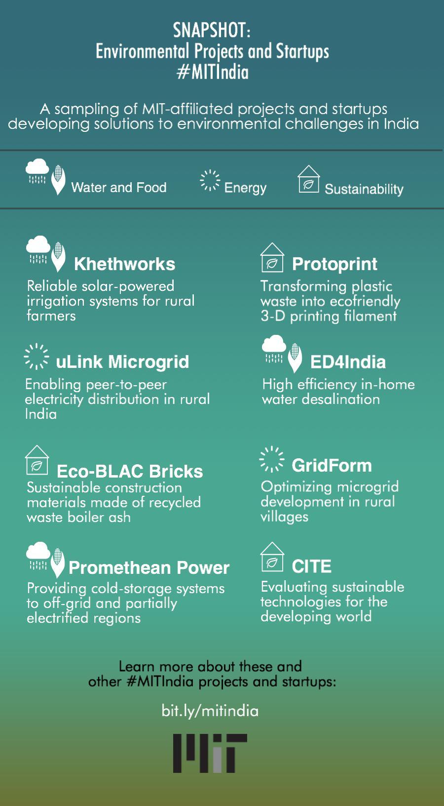 MIT India infographic