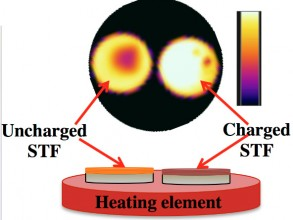 The platform for testing macroscopic heat release. A heating element is used to provide sufficient energy to trigger the solar thermal fuel materials, while an infrared camera monitors the temperature. The charged film (right) releases heat enabling a higher temperature relative to the uncharge film (left). Image: Courtesy of the researchers