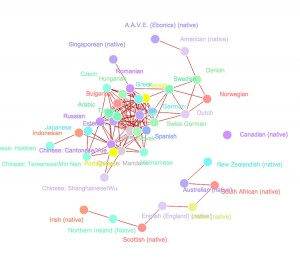 Screenshot: Visualization of dialiects identified by Which English quiz.