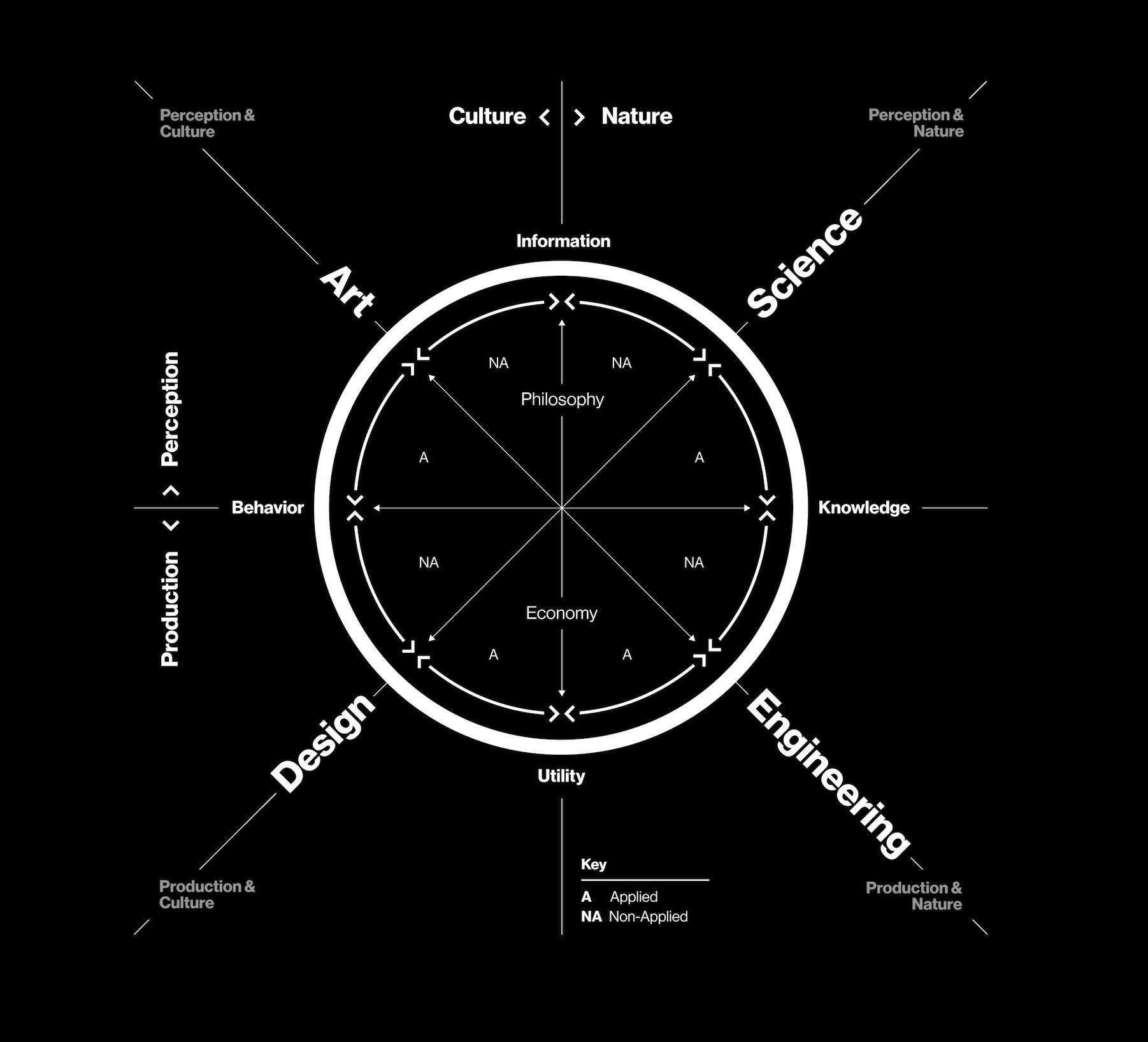 Neri Oxman S Krebs Cycle Of Creativity Mit Spectrum