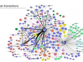 A visualization of book translations by language. Arrows between circles represent translations; the size of a circle is proportional to the number of people who speak that language. Image: Screenshot/pnas.org
