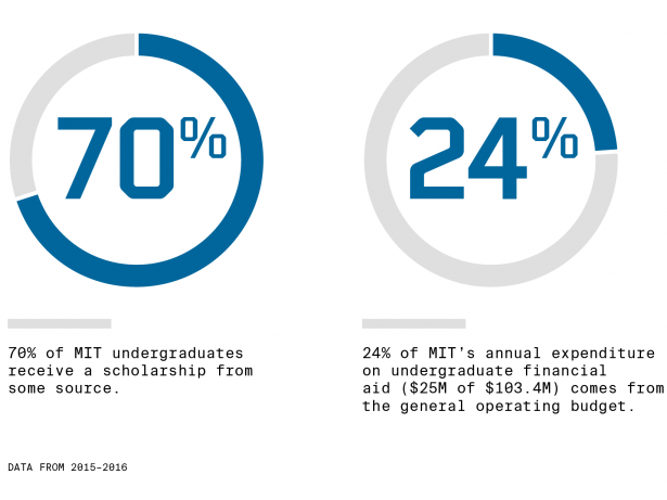 graphic showing the need for endowed scholarship funds